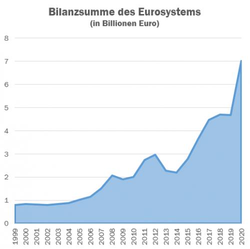 Bilanzsumme der EZB