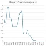 Der Leitzins der EZB