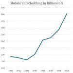 Schulden über Schulden: Die globale Verschuldung