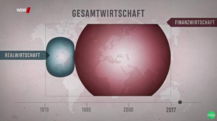 Schaubild aus der WDR-Dokumentation Ungleichland